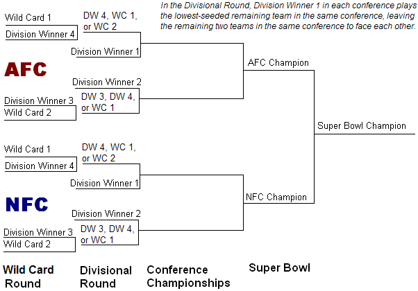 gfl playoffs
